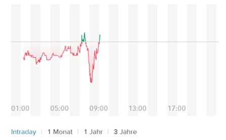 Consorsbank Anleihen