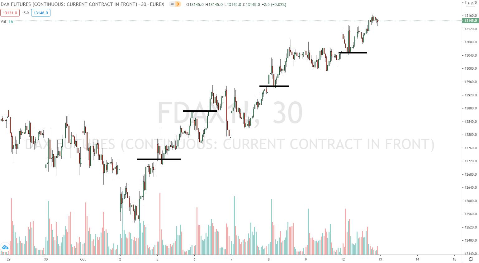 FDAX Trend mit Ausbrüchen