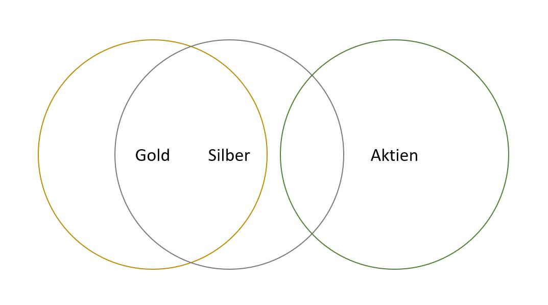 Gold Silber und Aktien Korrelation