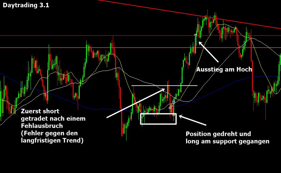 Gold Trading Markierung für das Trading Journal