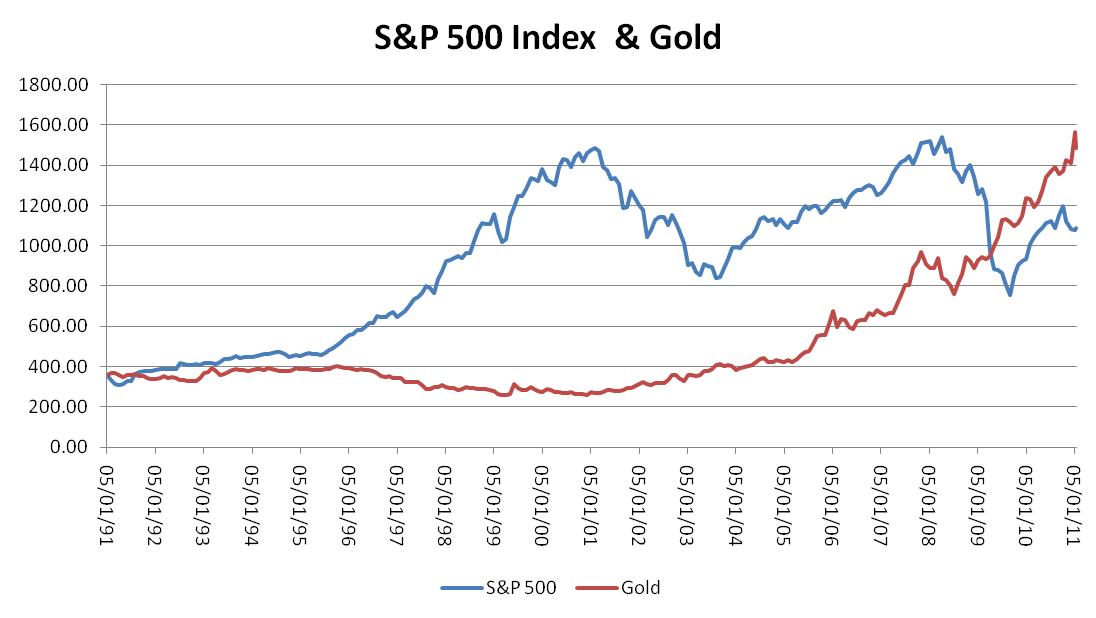 Gold und Aktien Korrelation