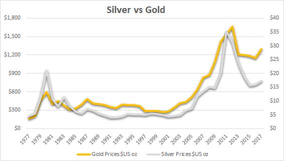 Gold und Silber Korrelation