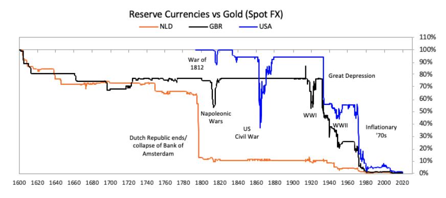 Gold vs Reservewährung