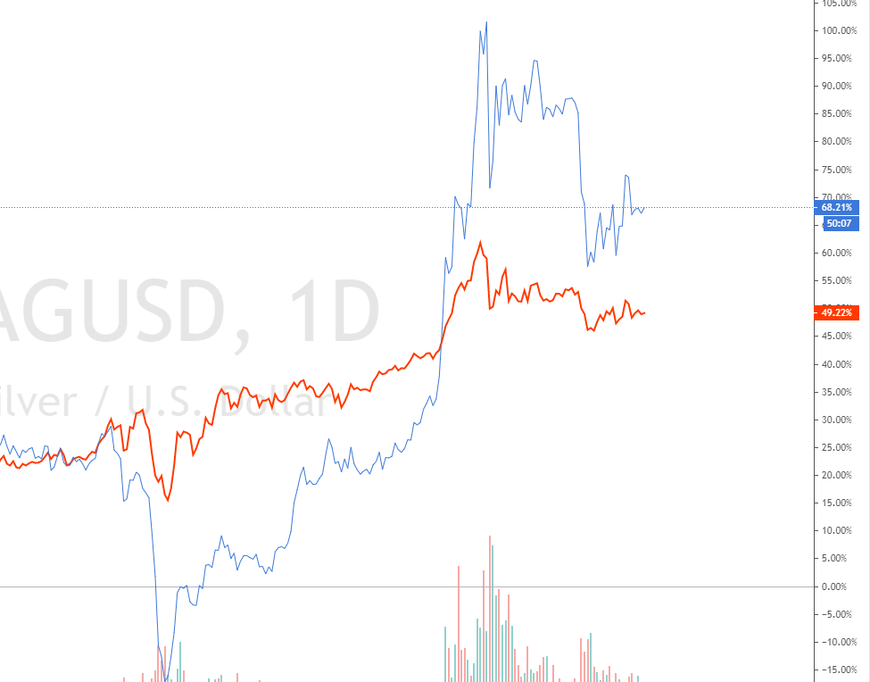 Gold vs. Silber Entwicklung