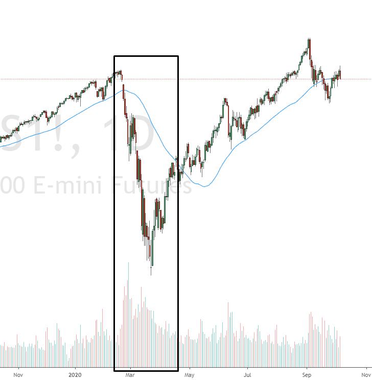 Hohe Volatilität und Volumen im S&P500