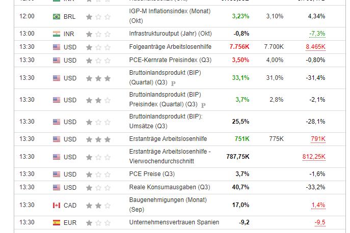 Investing.com Wirtschaftskalender