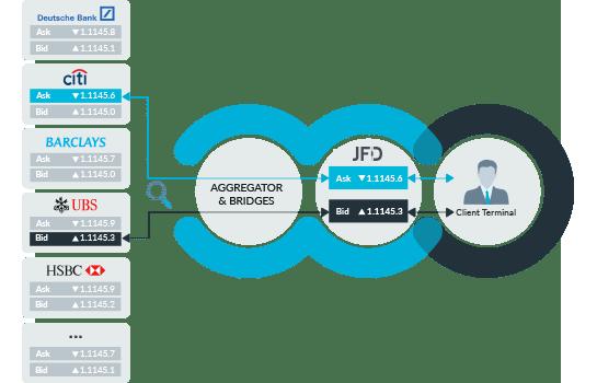 JFD Broker Pricing Modell