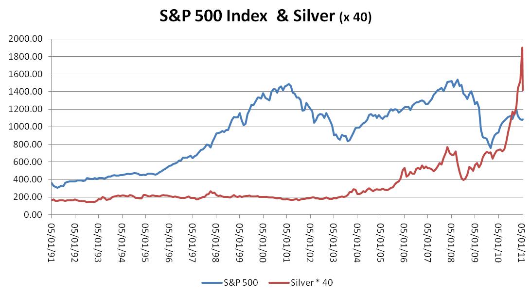 Silber und Aktien Korrelation