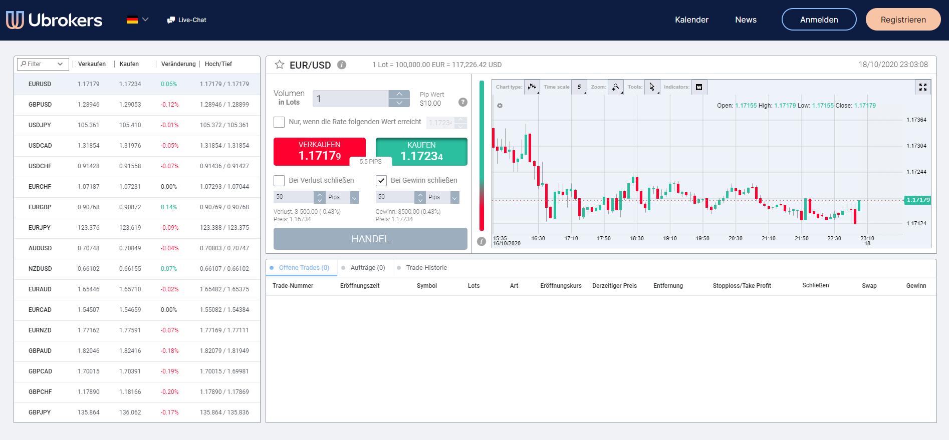 Trading Plattform von Ubrokers