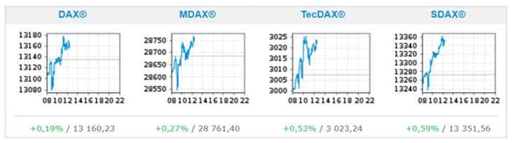 Charting Tradegate Exchange
