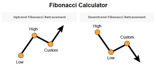 Fibonacci Calculator Myfxbook