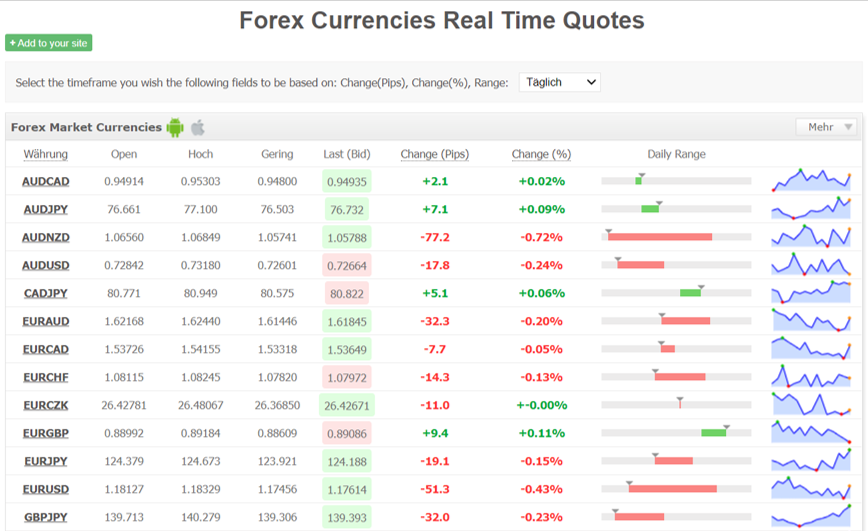 Forex Realtime Quotes Myfxbook