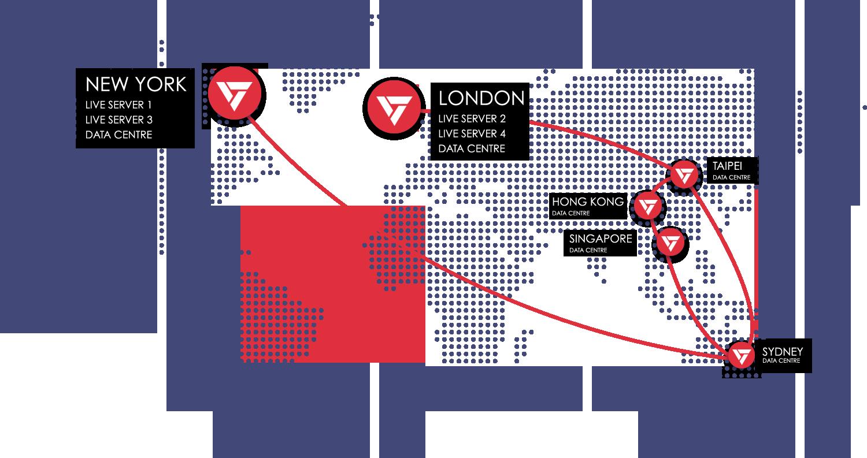Forex Trading International