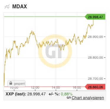 GodmodeTrader MDAX Chart