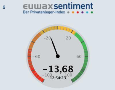 Guidants EuwaxSentiment
