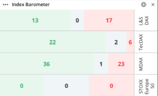 Guidants Index Barometer