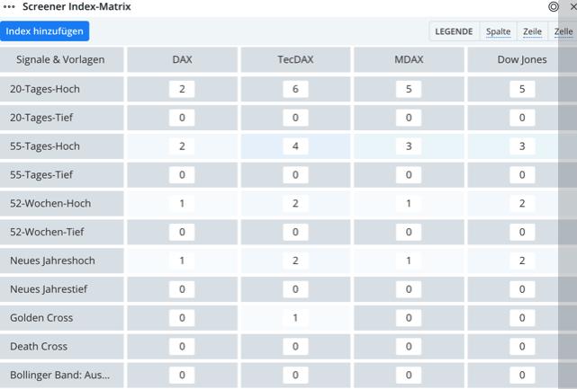 Guidants Screener Index Matrix