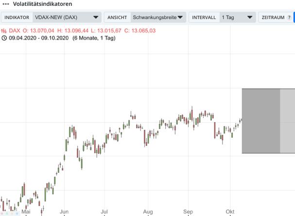 Guidants Volatilität