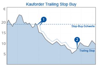 Trailing Stop Buy Order Finanzen.net Broker Ordertyp