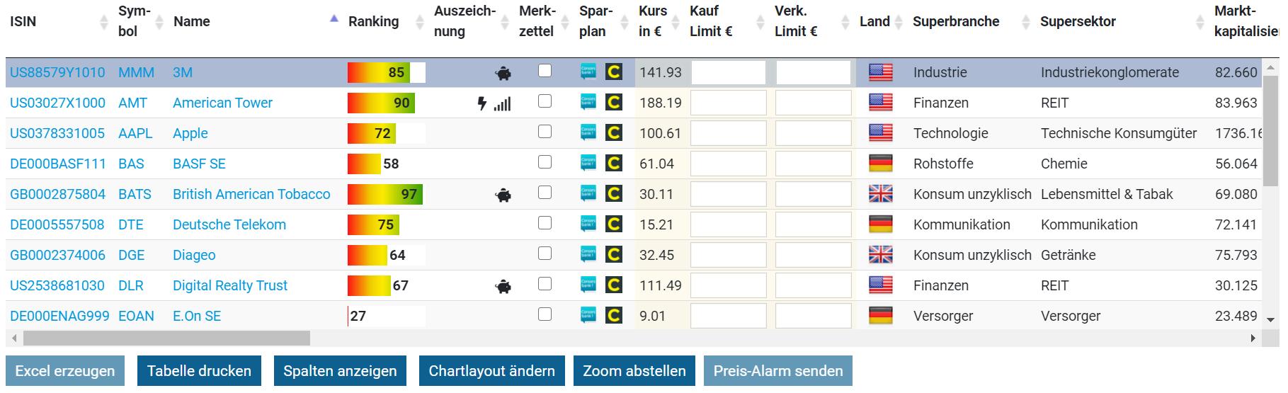 Aktiensuche Aktienfinder Tabelle Aktienfinder.net