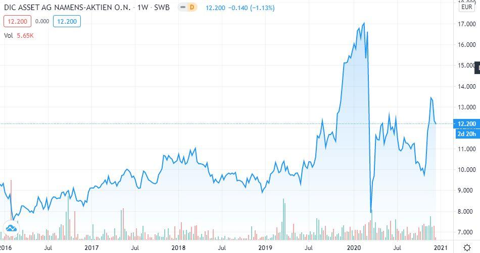 DIC Asset Trend