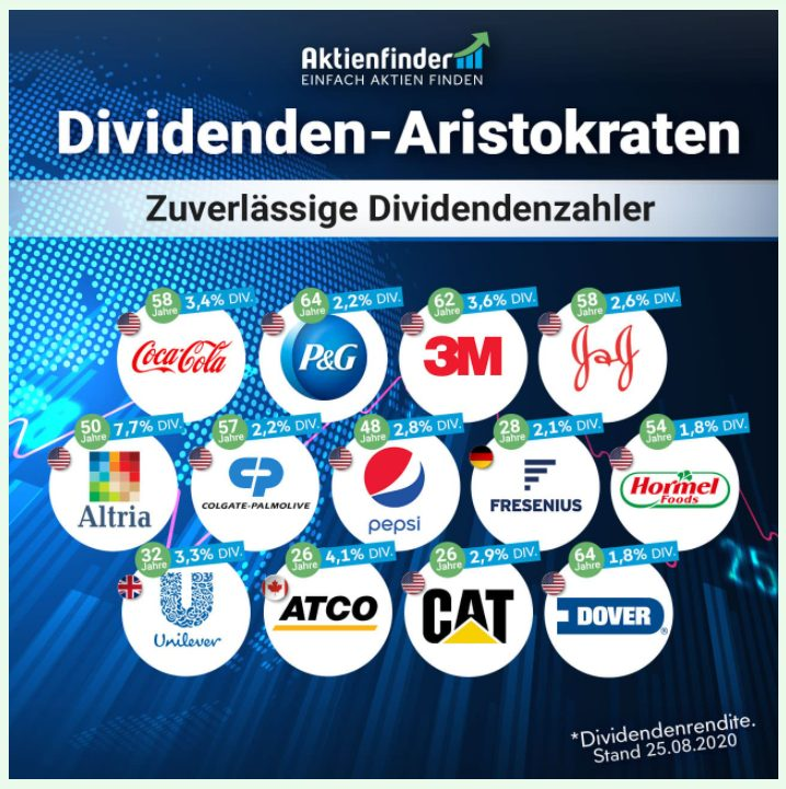 Dividenden-Aristokraten Aktienfinder.net