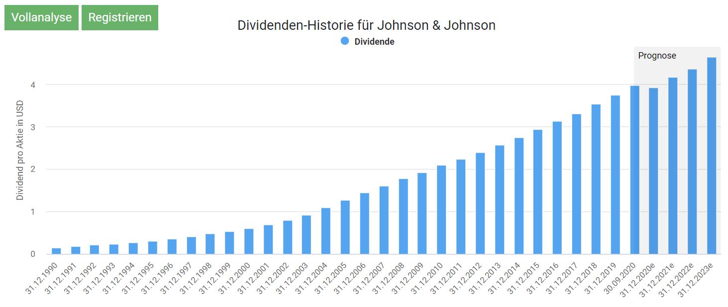 Dividenden Historie Johnson & Johnson Aktienfinder.net