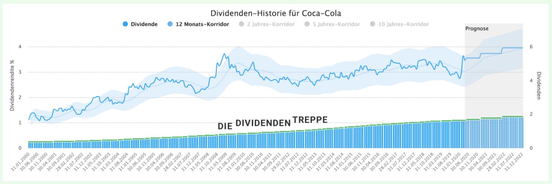 Dividenden-Treppe Aktienfinder.net