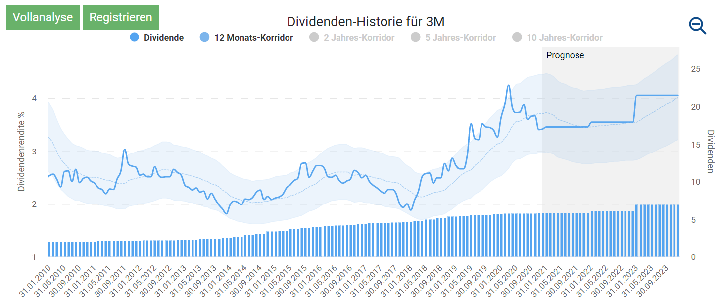 Dividenden Turbo Chart Aktienfinder.net