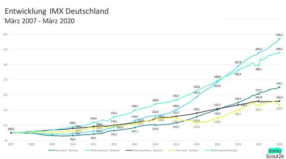 Entwicklung des Immobilienmarktes seit 2007