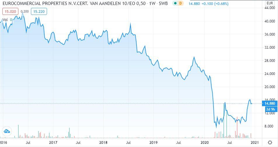 Eurocommercial Properties 5 Jahre