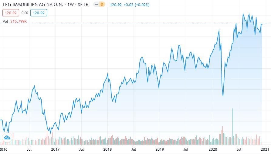 LEG Immobilien 5-Jahres-Trend