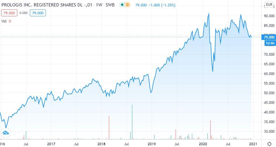 Prologis 5-Jahres-Trend