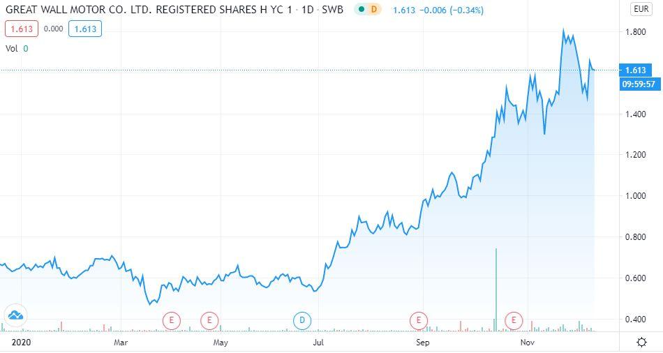 Great Wall Automobil Aktien kaufen