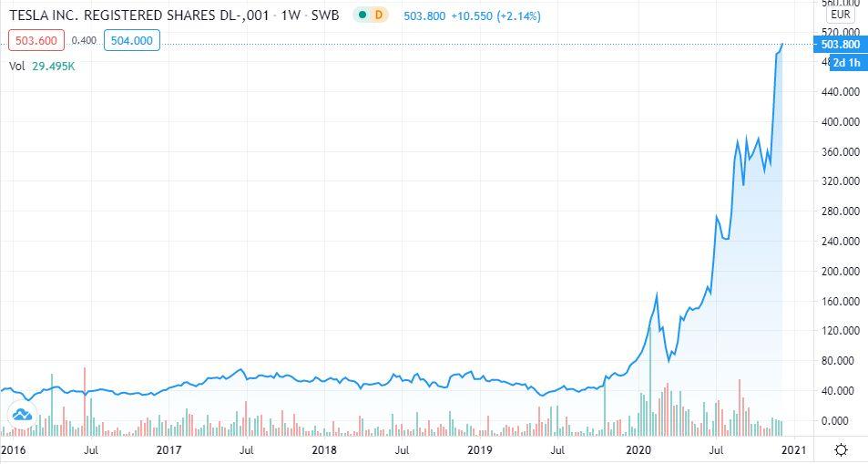 Tesla Entwicklung Automobil Aktien kaufen