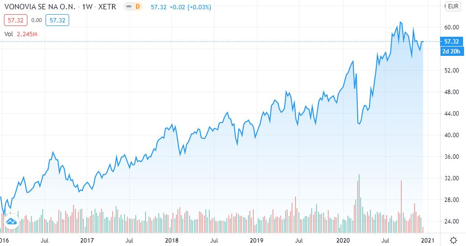 Trend der Vonovia Immobilien Aktie