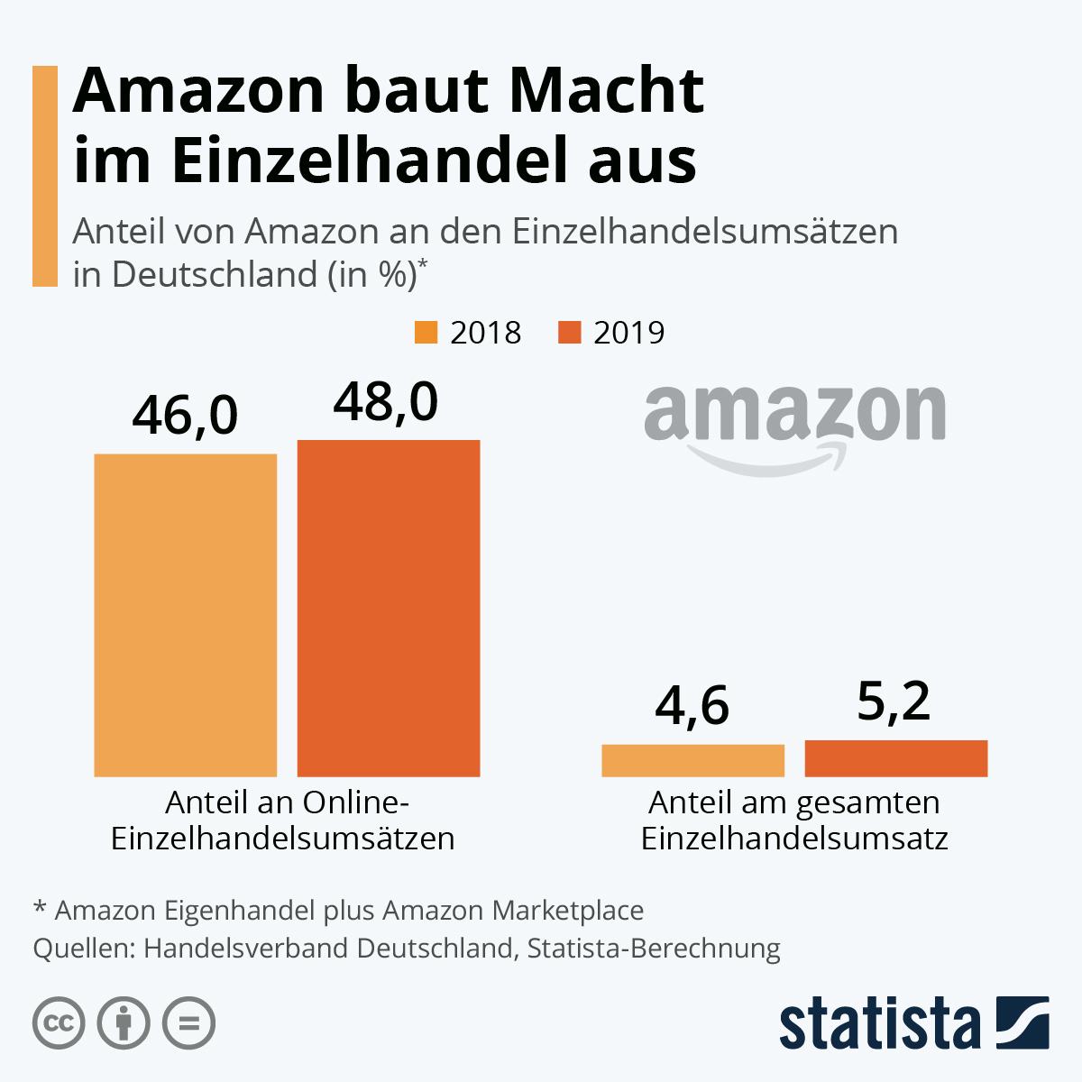 Amazon Aktien kaufen Online Handel E-Commerce