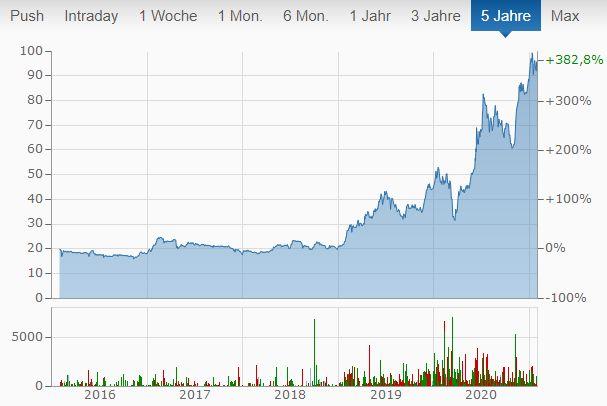 2g energy Aktie kaufen