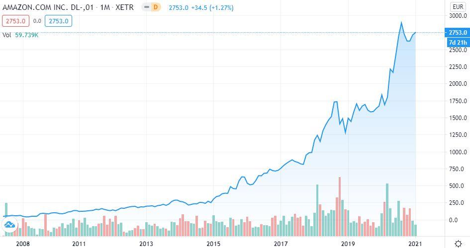 Amazon Aktie kaufen - Wachstum