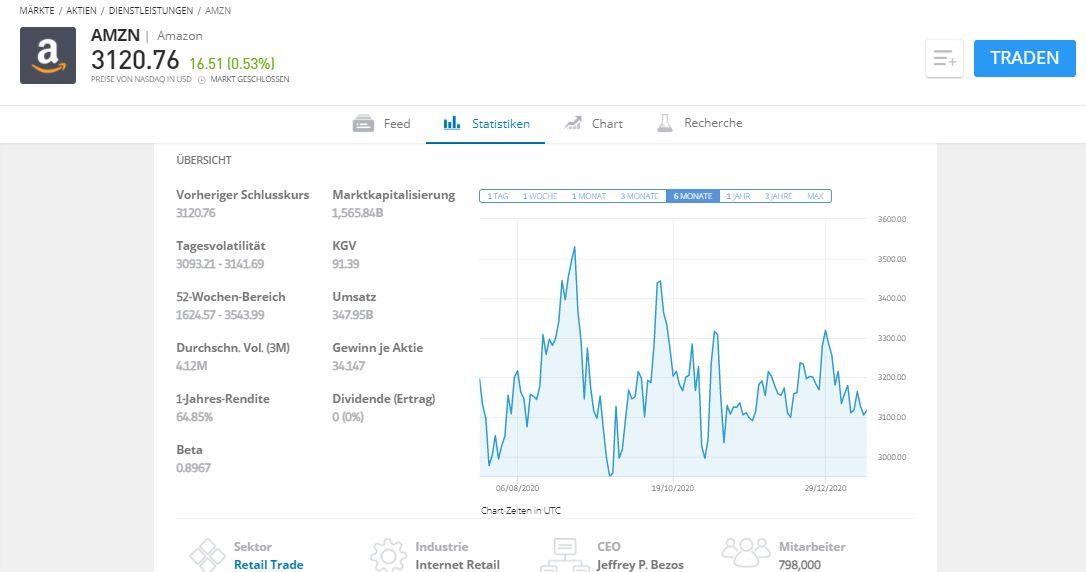 eToro Amazon Aktie kaufen