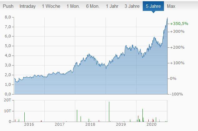 China Resources Enterprise Aktie kaufen
