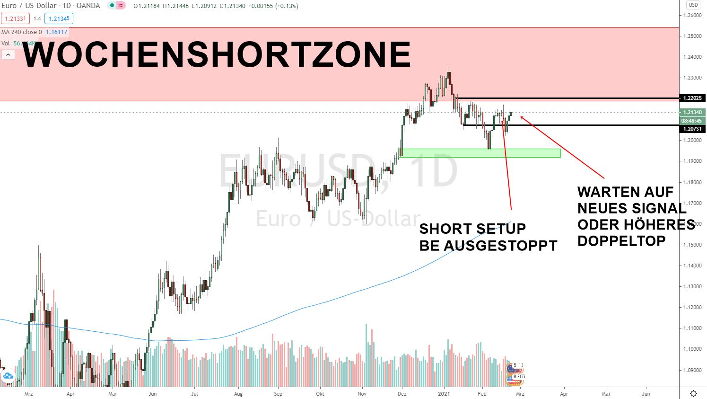 EUR DOLLAR Prognose Update 22.02.2021