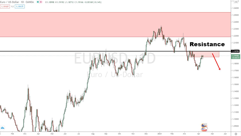 EURO DOLLAR Prognose Update 12.04.2021
