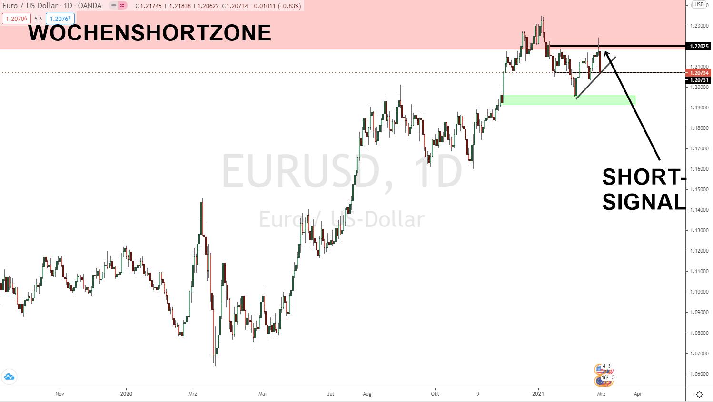 EURO DOLLAR Prognose Update 28.02.2021
