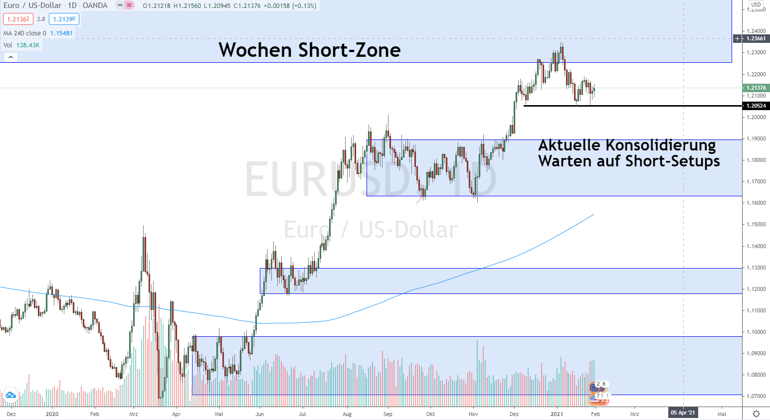 EURO DOLLAR Prognose Update 31.01.2021