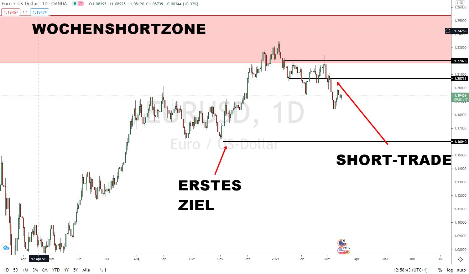 Euro Dollar Prognose Update 16.03.2021