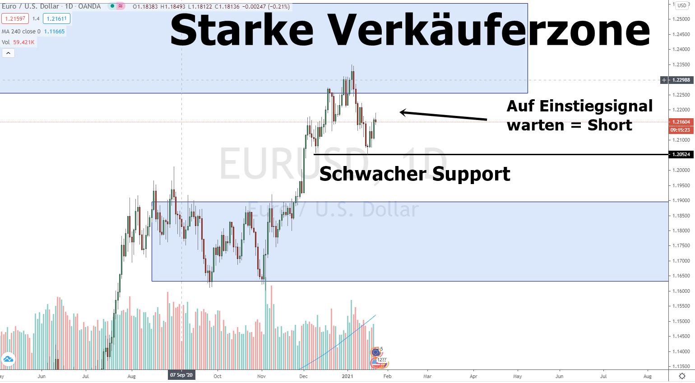 Euro Dollar Prognose und Chartanalyse 22.01.2021 Tageschart