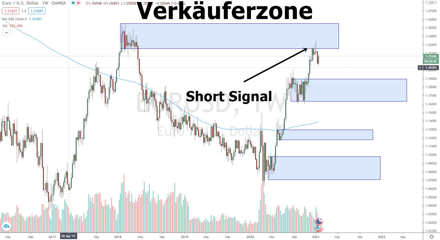 Euro Dollar Prognose und Chartanalyse 22.01.2021