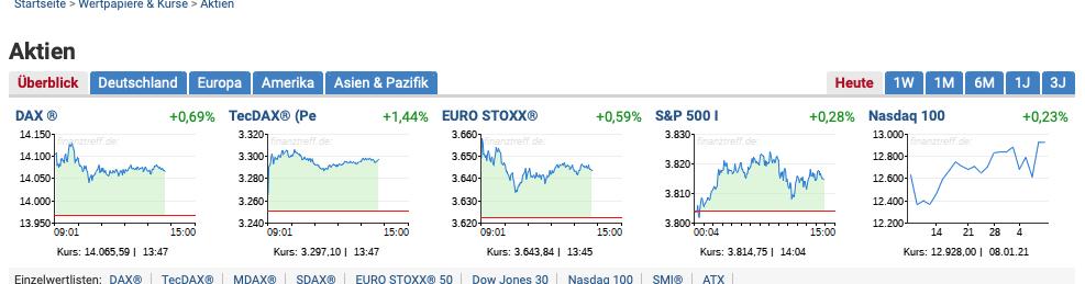 Finanztreff Charts