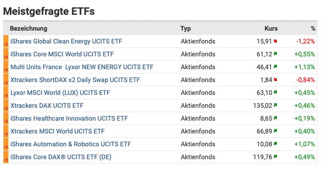 Finanztreff ETF Übersicht
